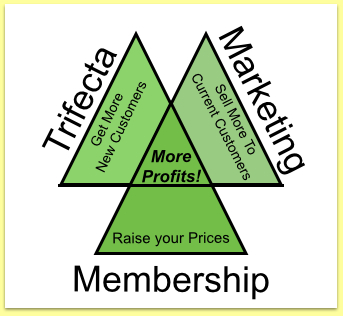 trifecta marketing membership for contractors